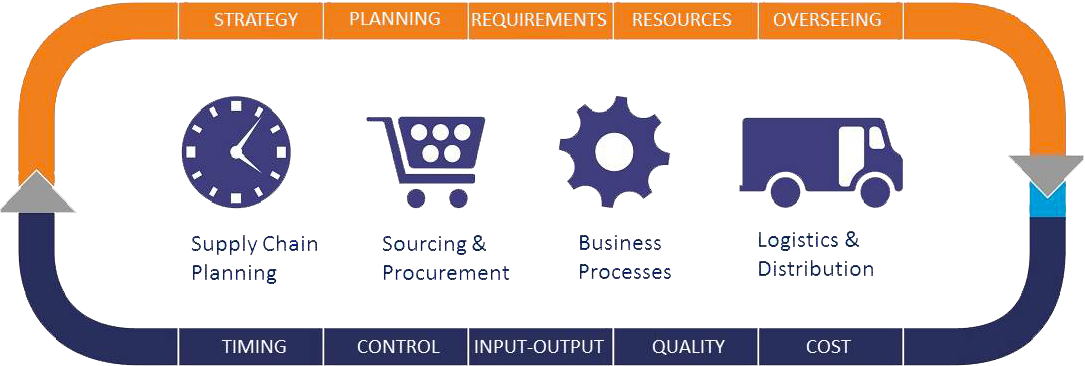 from a strategic cost management perspective what are the cost and value drivers in this supply chai Management : a structured collaborative and supply chain project management supply  supply chain risk management: minimizing disruptions in global sourcing by robert handfield.